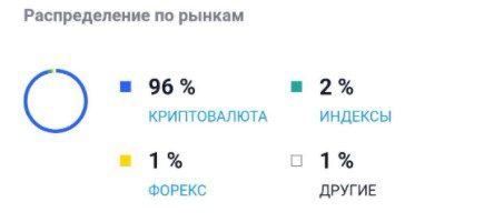 спартак македонский распределение по рынкам