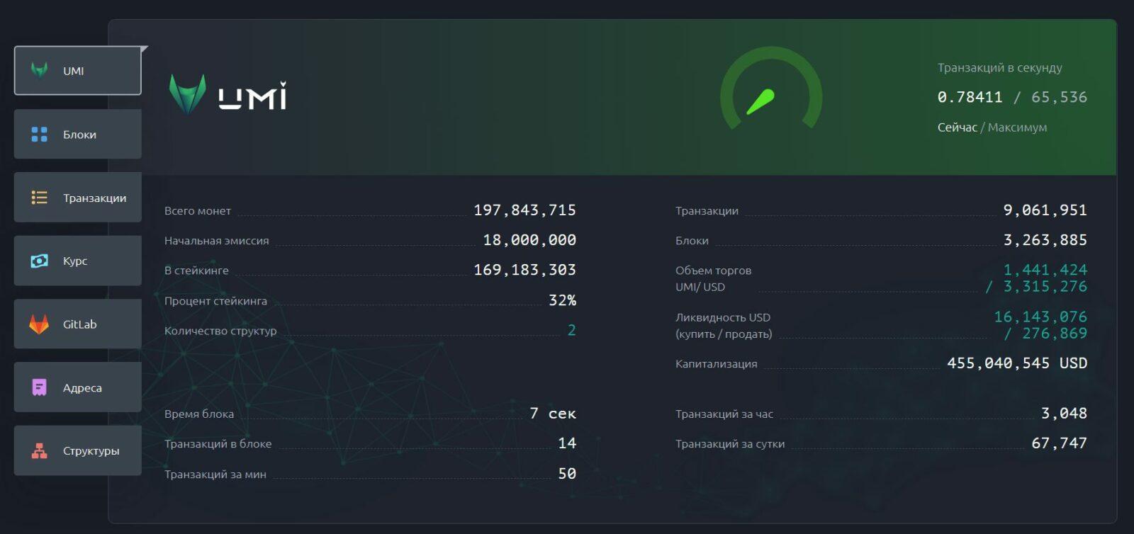 Официальный сайт Криптовалюта UMI