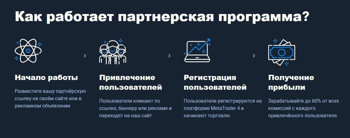Партнерская программа Олимп Трейд