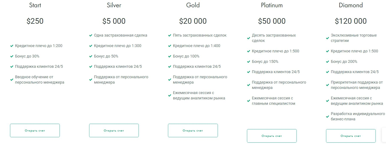 Стоимость аккаунтов в Just Trading Company