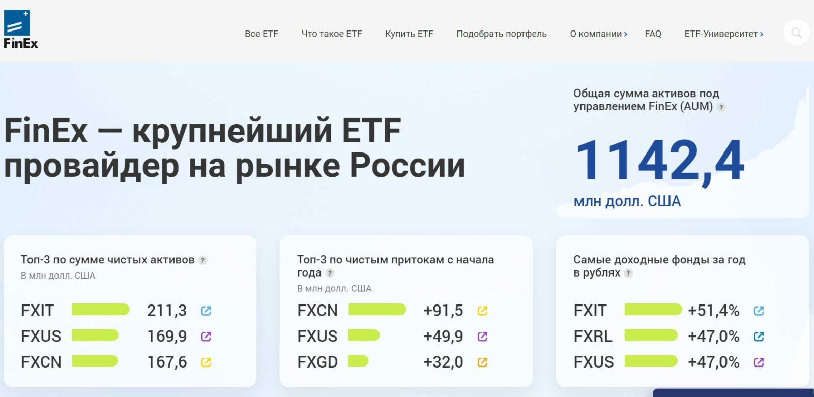 Официальный сайт провайдера Finex ETF