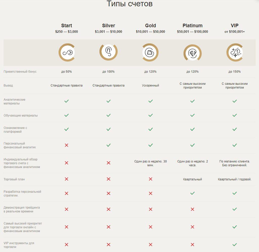 Типы счетов ресурса Compliance tradeallcrypto.com